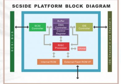 What is SCSI Bridge?